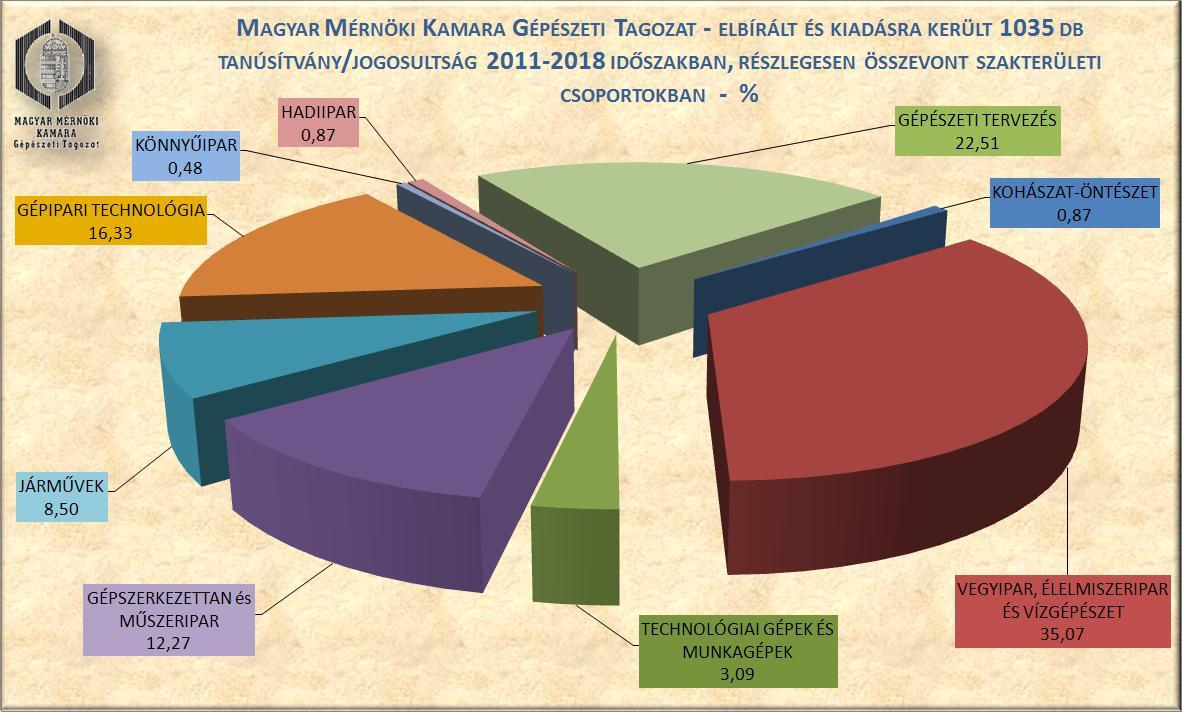 Gépészeti Tagozat tanúsítványok 2011-2018 részlegesen összevont